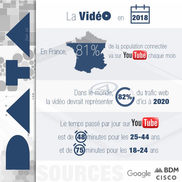 La vidéo et YouTube en 2018