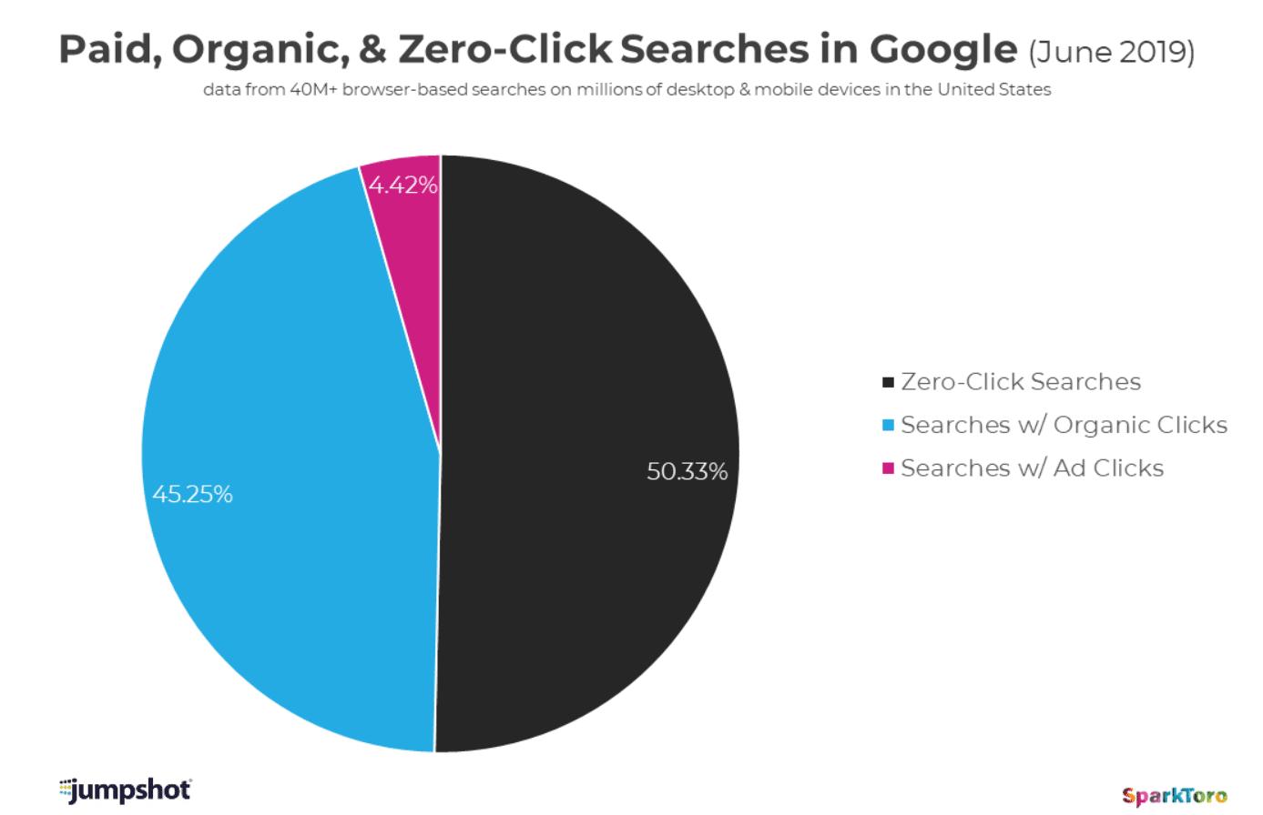 A présent, moins de la moitié des recherches Google aboutissent à un clic