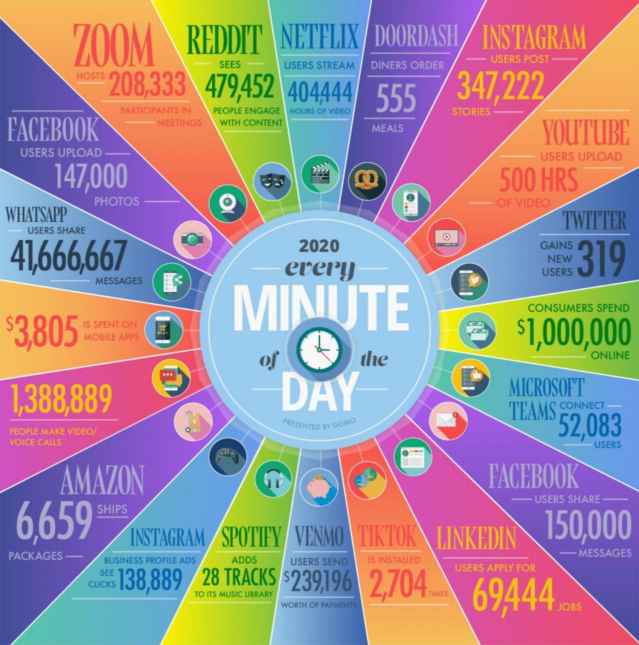 En 2020, ça donne quoi 1 minute sur le web ?