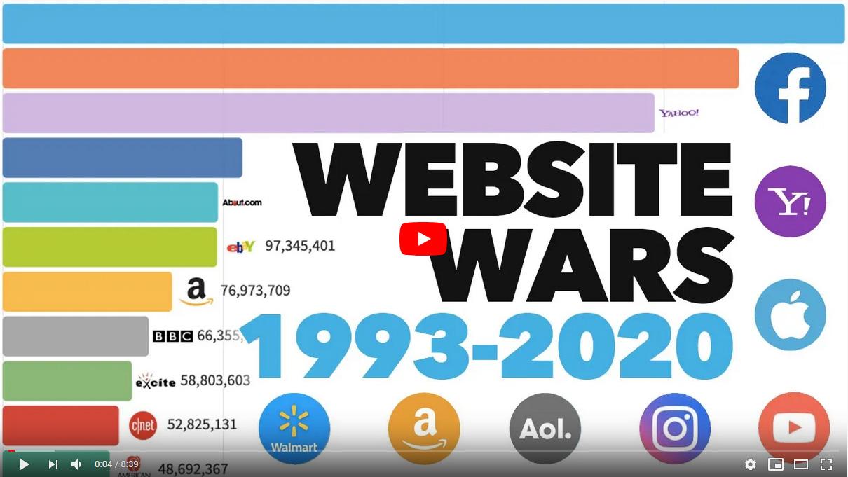 Évolution des sites web les plus populaires de 1993 à nos jours