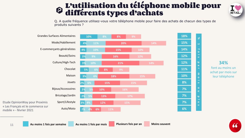 E Commerce Mobile Francais